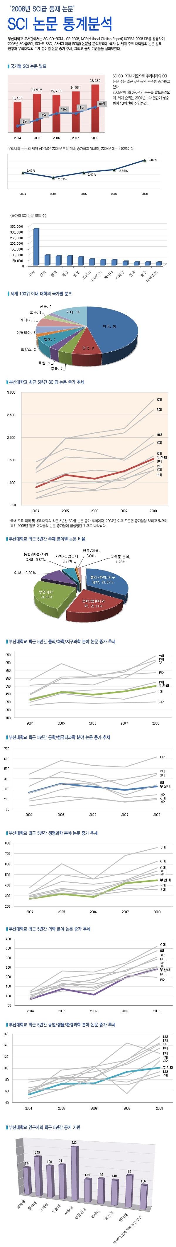[16호] SCI 논문 통계분석
